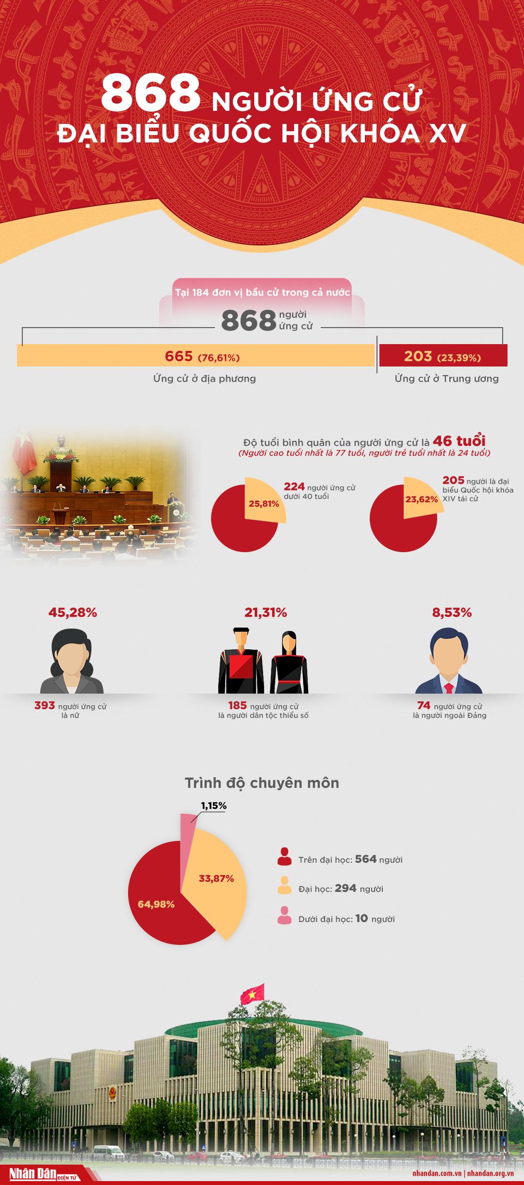 [Infographic] 868 người ứng cử đại biểu Quốc hội khóa XV -0