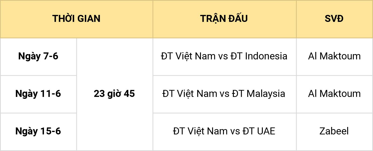 Đội tuyển Việt Nam sẽ đá Vòng loại World Cup 2022 vào khung giờ nửa đêm -0