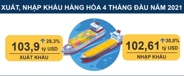 Xuất, nhập khẩu tăng cao nhất trong 10 năm -0