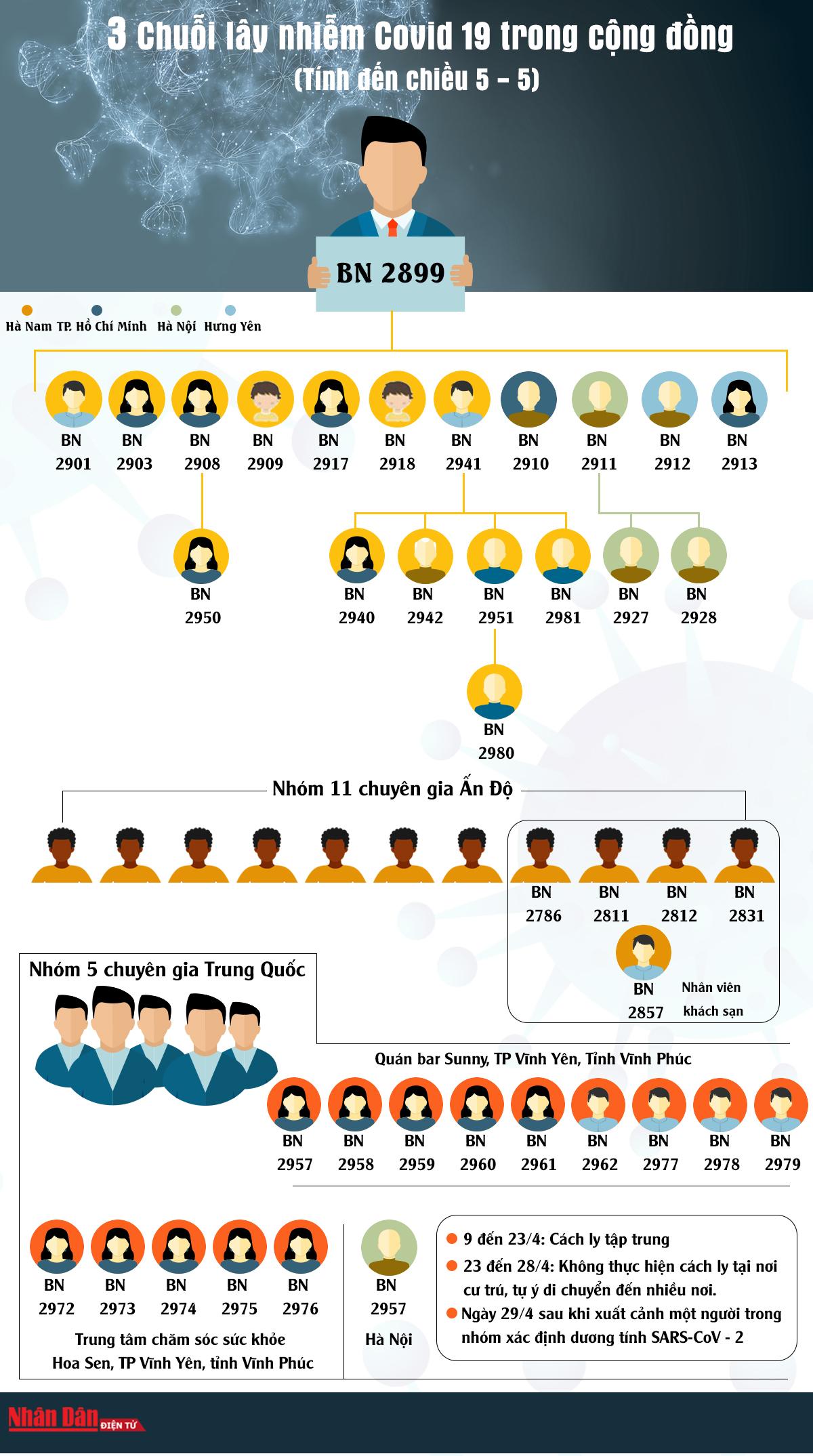 [Infographic] Ba chuỗi lây nhiễm Covid-19 từ ngày 27-4 đến nay -0