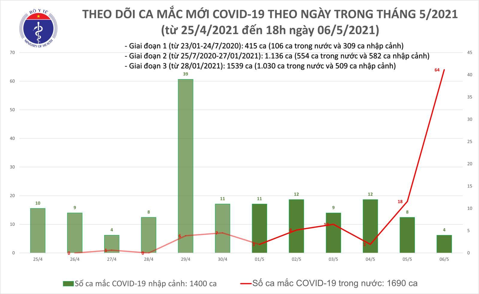 Việt Nam ghi nhận thêm 56/60 ca Covid-19 lây nhiễm trong nước -0