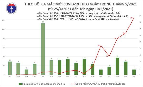 Cập nhật diễn biến dịch Covid-19 ngày 10-5 -0