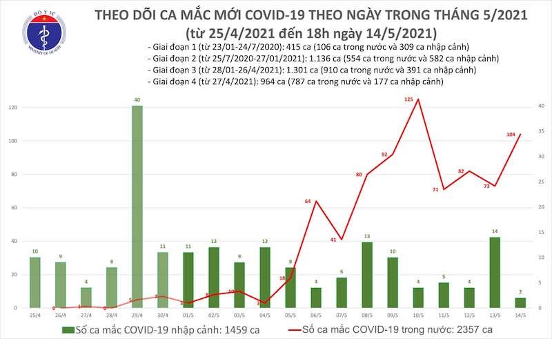 Thêm 59 ca mắc Covid-19 trong nước, riêng Bắc Ninh 33 ca -0