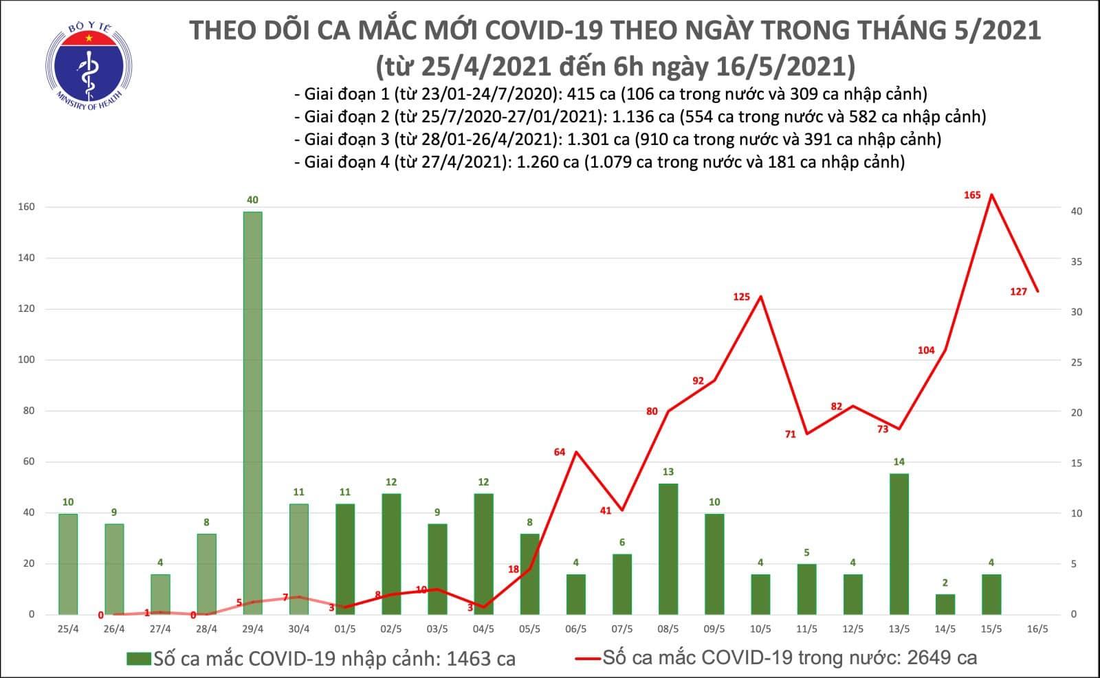 Cập nhật dịch Covid-19 ngày 16-5: Việt Nam vượt mốc 4.000 ca nhiễm -0
