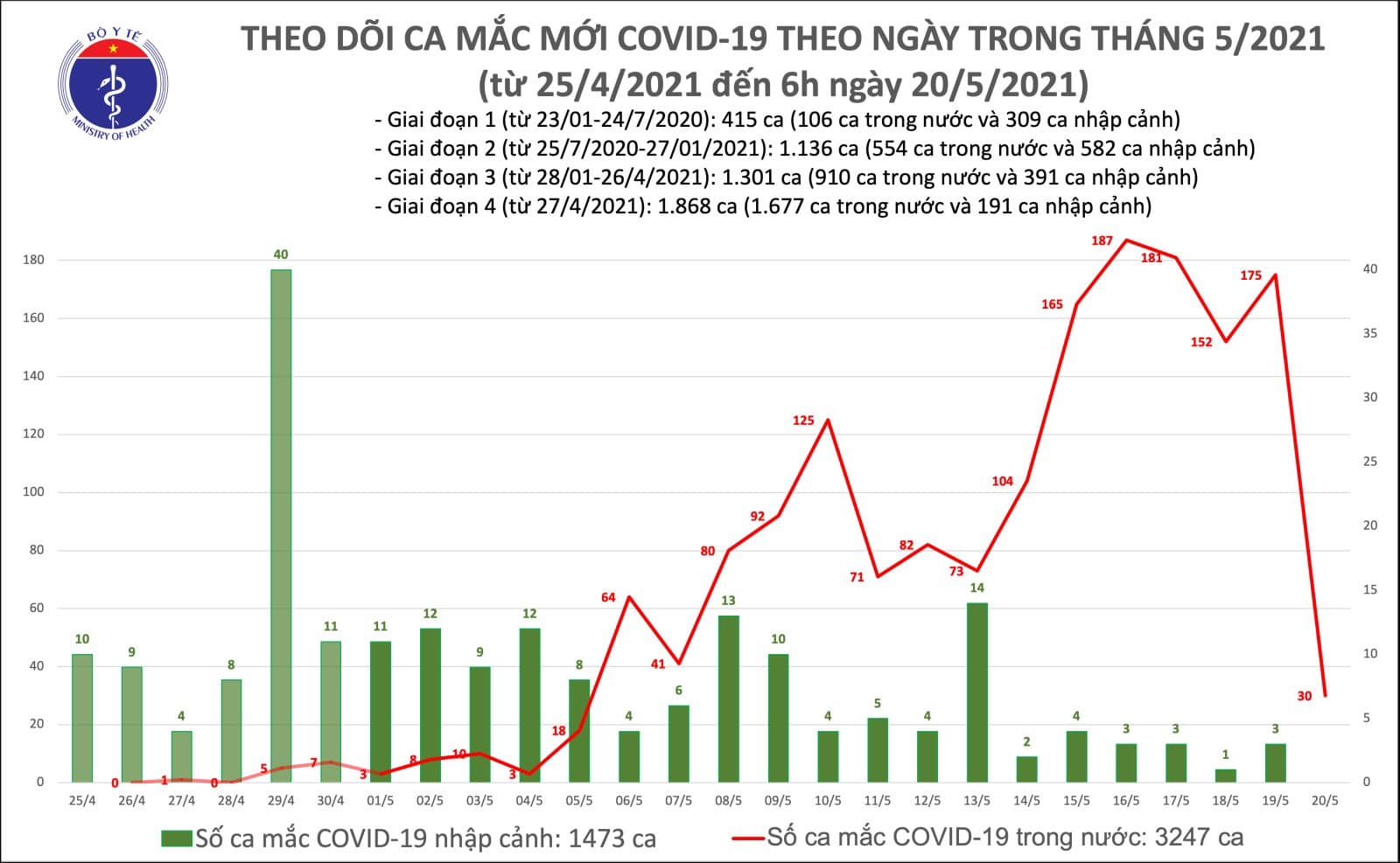Sáng 20-5: Ghi nhận 30 ca nhiễm Covid-19 mới -0