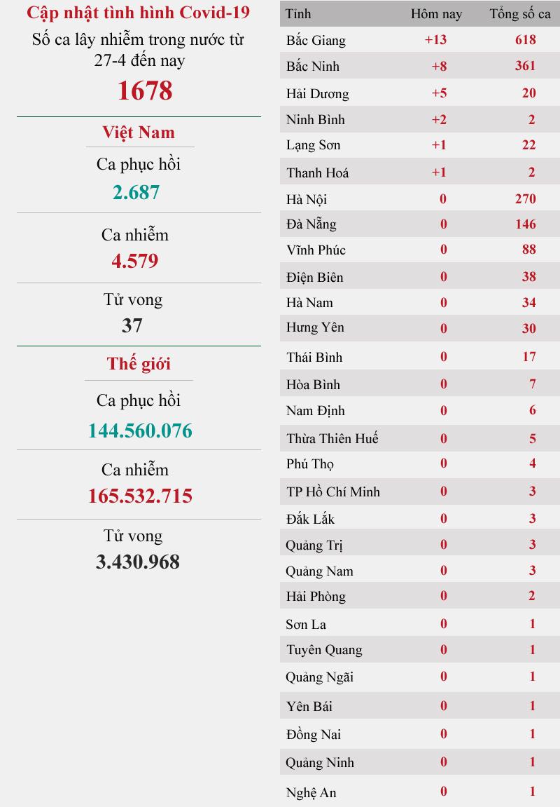 Cập nhật dịch Covid-19 ngày 20-5: Bắc Giang, Bắc Ninh là điểm dịch nóng nhất cả nước -0
