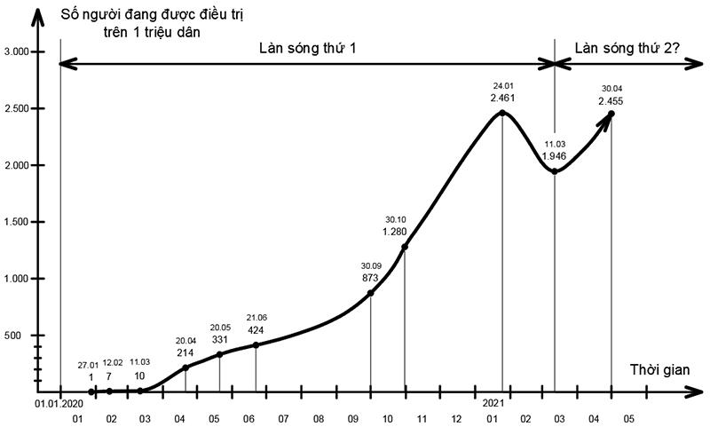 Một năm và 50 ngày đại dịch Covid-19: Diễn biến, Kinh nghiệm và Bài học -0