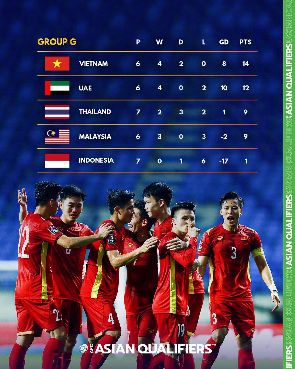 FIFA ấn tượng với chiến thắng vang dội của tuyển Việt Nam trước Indonesia -0