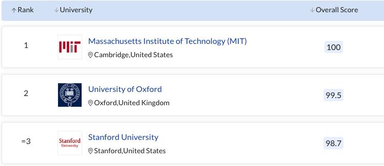 10 đại học hàng đầu thế giới theo xếp hạng QS 2022 -0