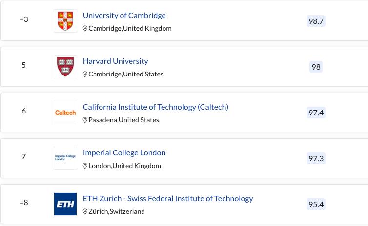 10 đại học hàng đầu thế giới theo xếp hạng QS 2022 -1