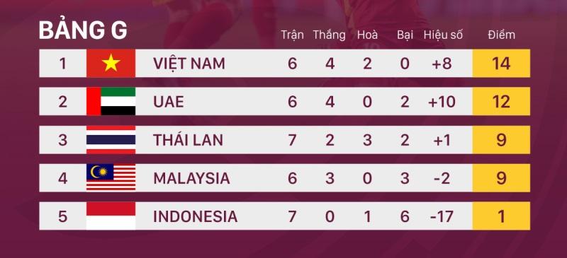 Đặt niềm tin Việt Nam sẽ vượt qua Malaysia -0