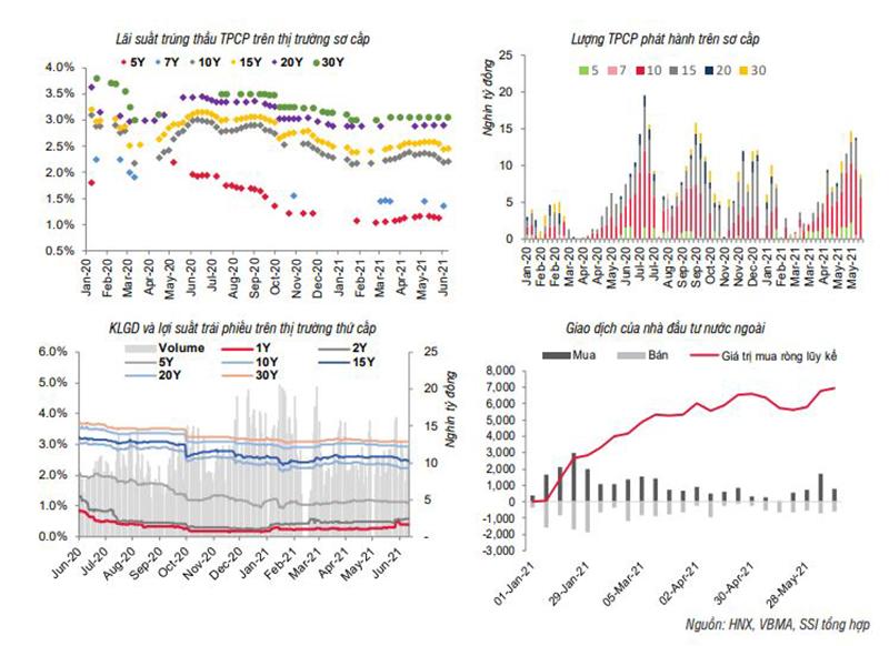 SSI Research: Nguồn cung VND vẫn dồi dào -0