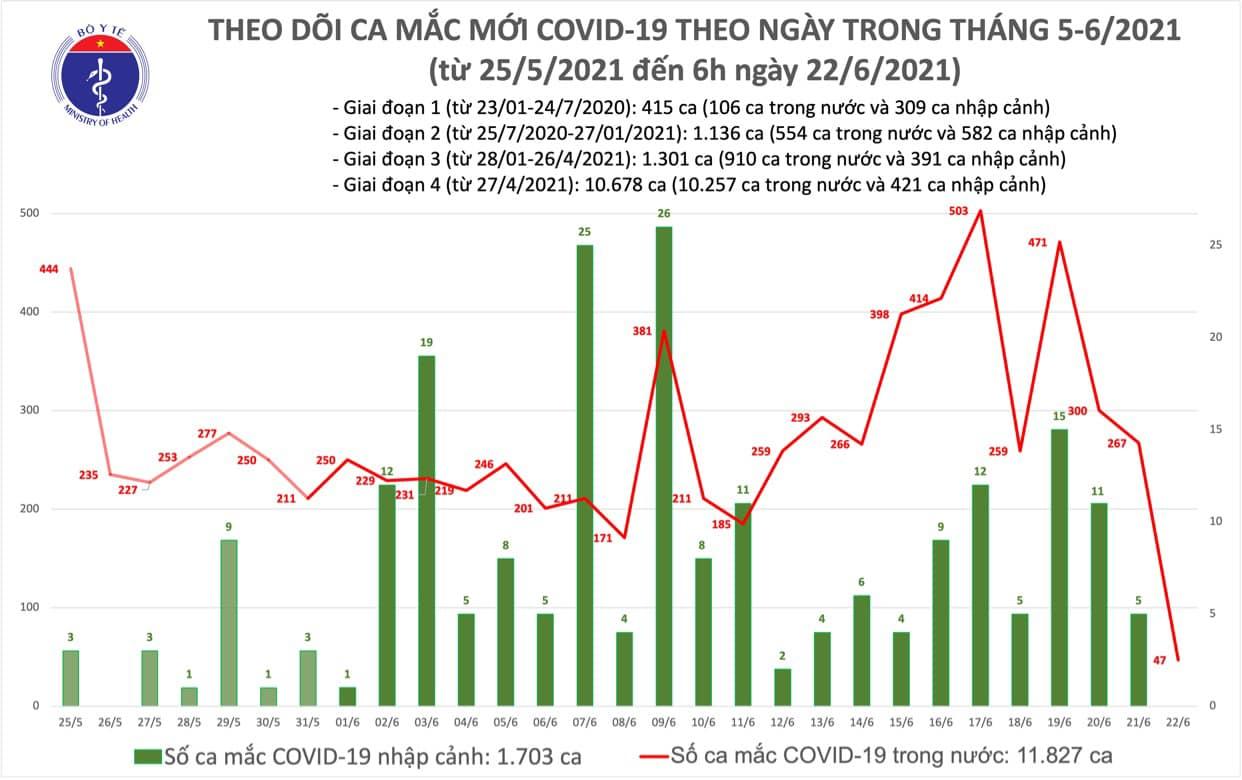 Sáng 22-6: Ghi nhận 47 ca nhiễm Covid-19 trong nước -0