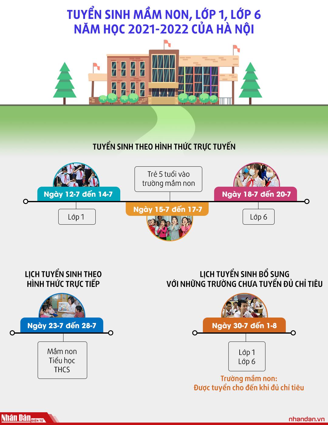 Lịch tuyển sinh vào trường mầm non, lớp 1, lớp 6 của Hà Nội -0