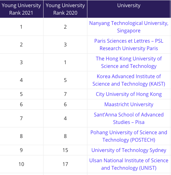 Đại học châu Á góp mặt đông đảo trong xếp hạng đại học trẻ tốt nhất thế giới -0