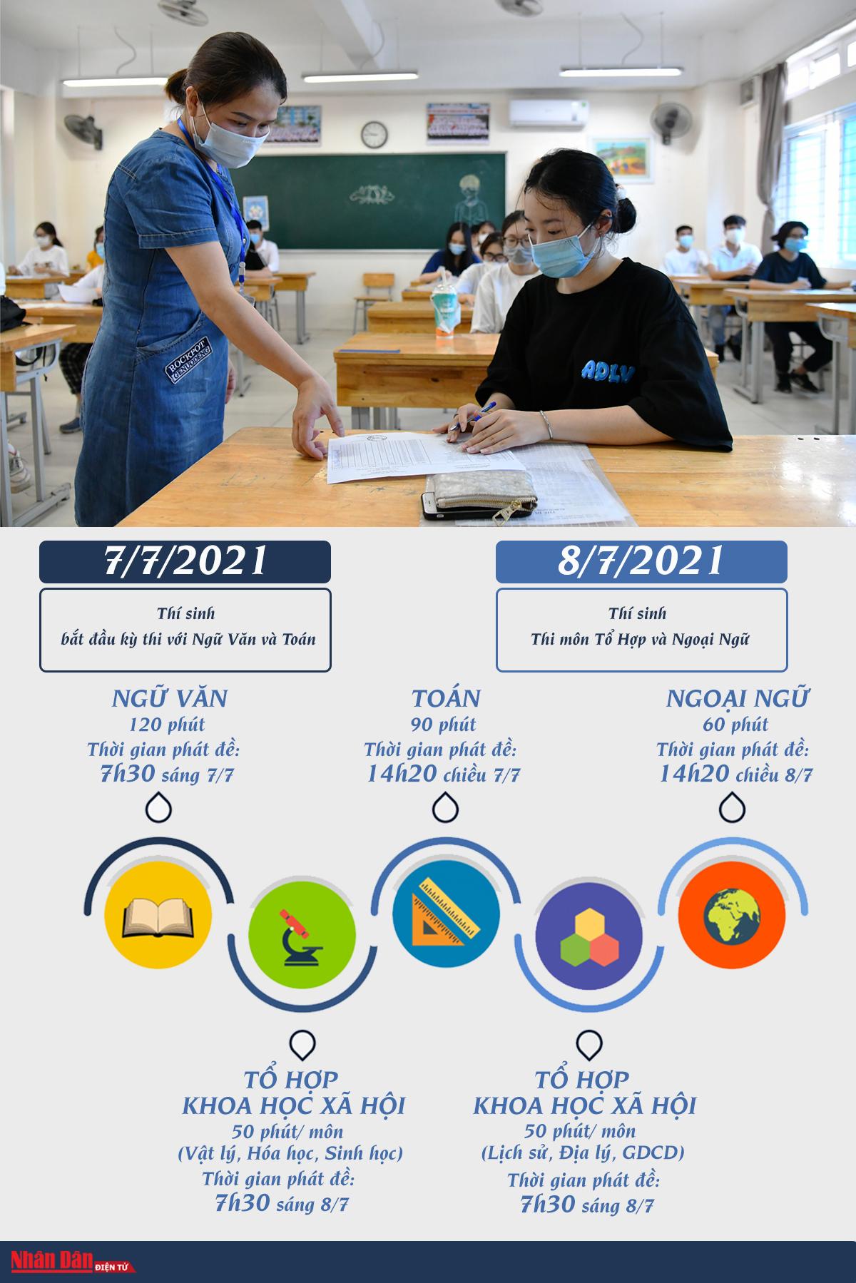 Lịch chính thức, chi tiết kỳ thi tốt nghiệp THPT năm 2021 -0