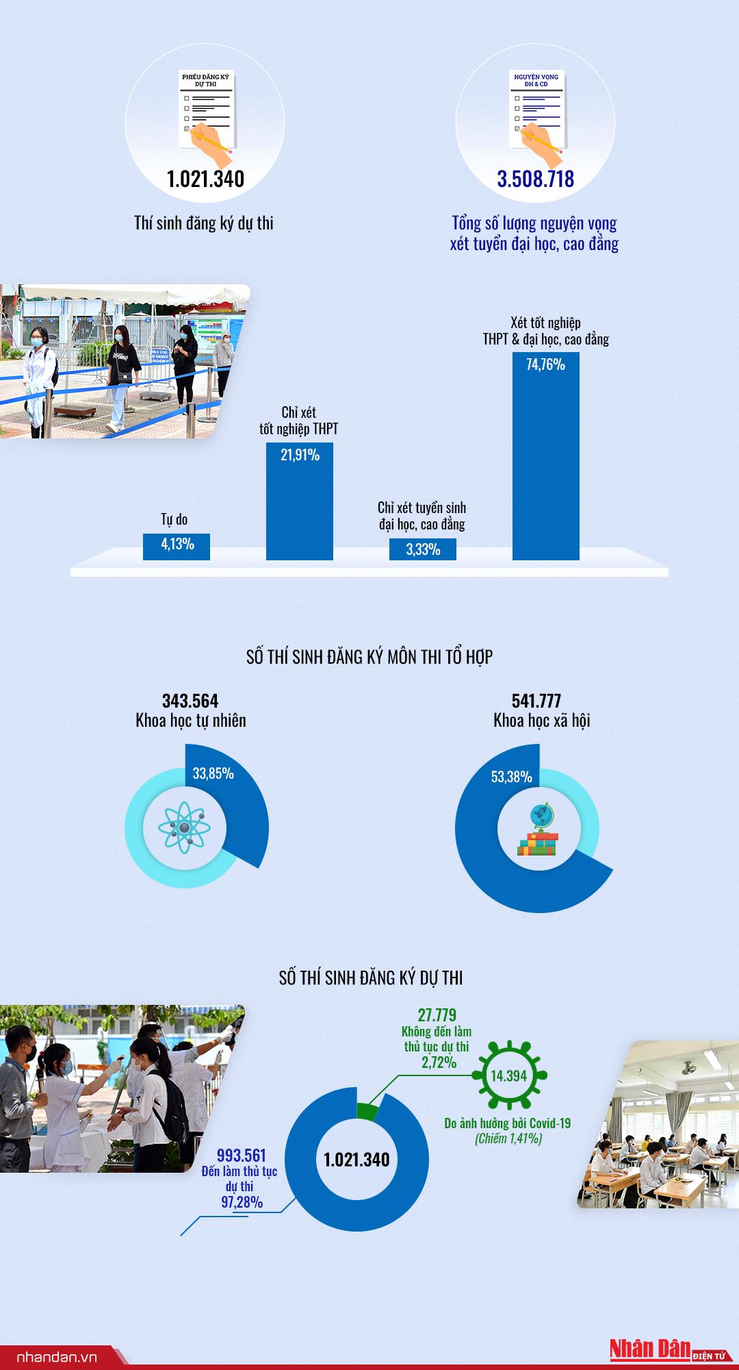 infographic-1tr thi sinh 2021.jpg -0