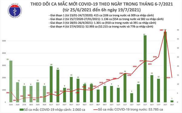 Sáng 19/7, có 2.014 ca mắc Covid-19 mới tại 20 tỉnh, thành phố -0
