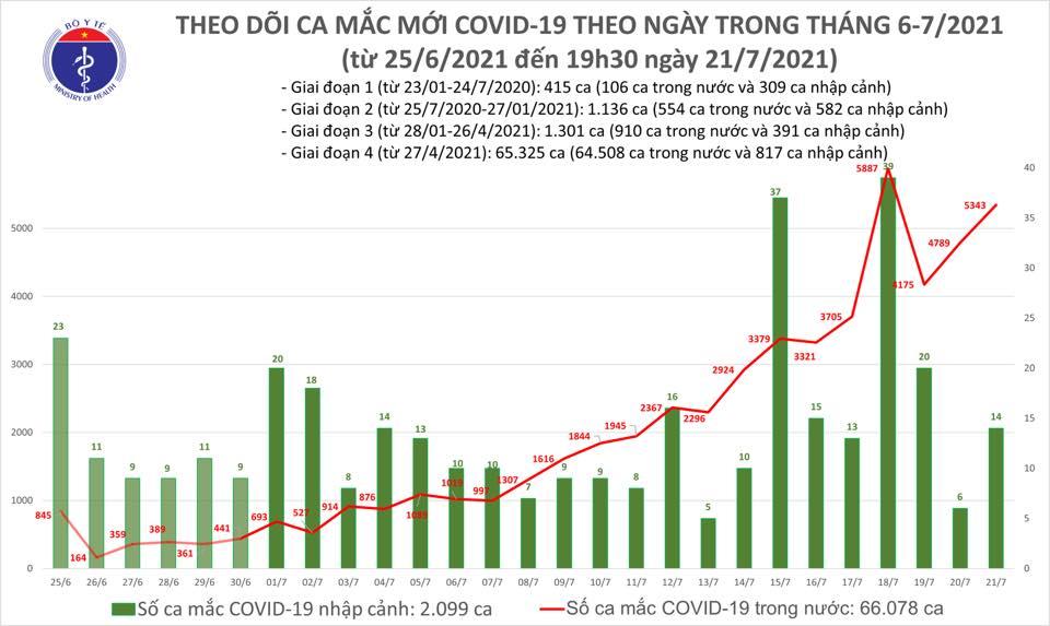 Ngày 21/7, Việt Nam ghi nhận 5.357 ca Covid-19, 528 ca khỏi bệnh -0