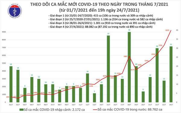 Gần 8.000 ca Covid-19 mới trong ngày, Việt Nam vượt mốc 90.000 ca -0