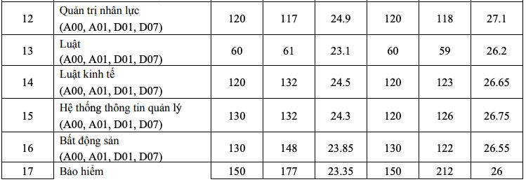 Điểm chuẩn Kinh tế quốc dân 2 năm gần nhất -0