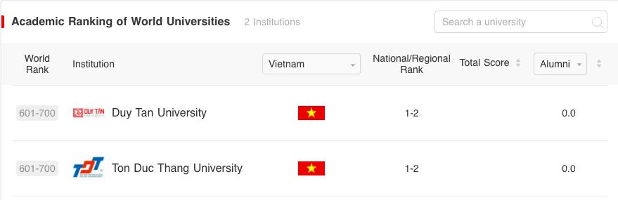 Hai trường đại học Việt Nam vào bảng xếp hạng ARWU 2021 -0