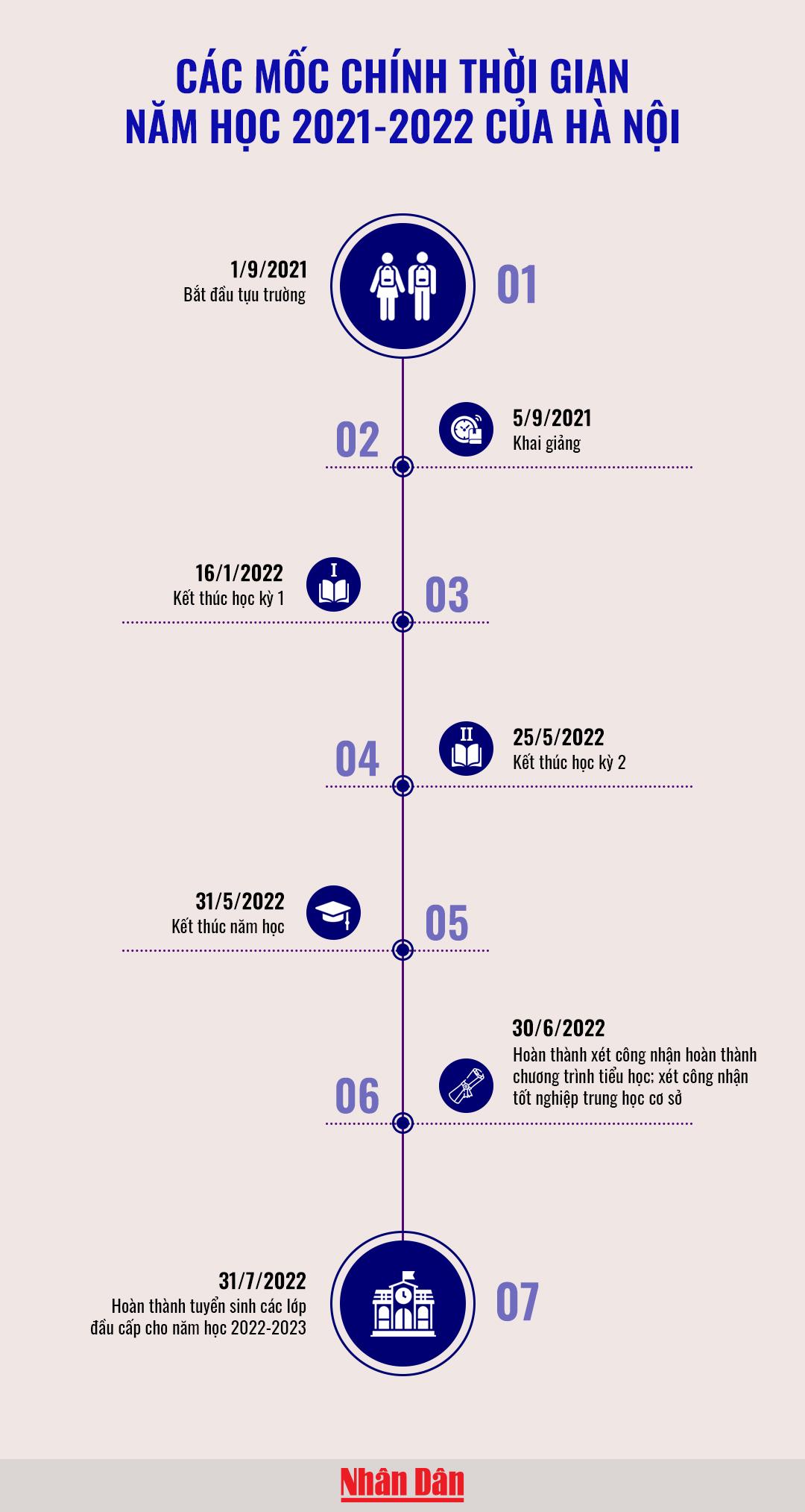 Mốc thời gian năm học 2021-2022 của Hà Nội -0