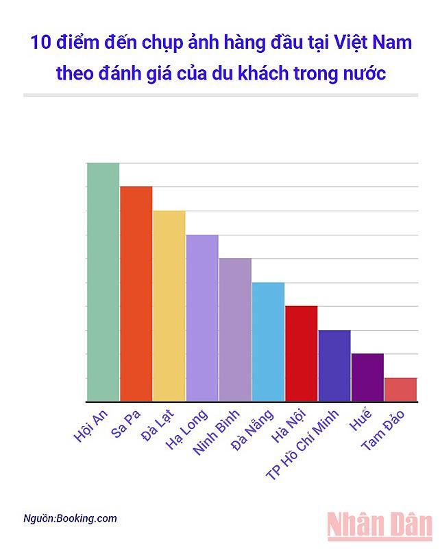 Điểm đến chụp ảnh nào được yêu thích nhất tại Việt Nam? -1