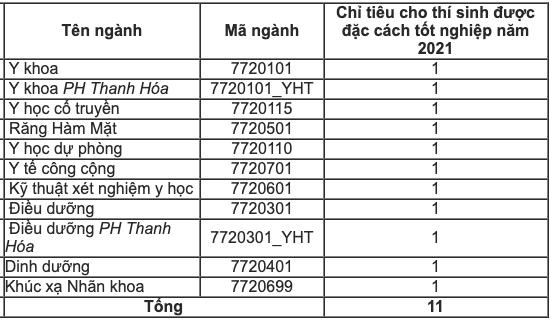 Trường đại học Y Hà Nội dành 11 chỉ tiêu cho thí sinh diện đặc cách tốt nghiệp -0