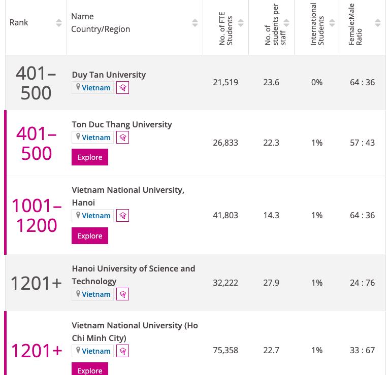 Việt Nam có 5 trường vào xếp hạng đại học thế giới Times Higher Education 2022 -0