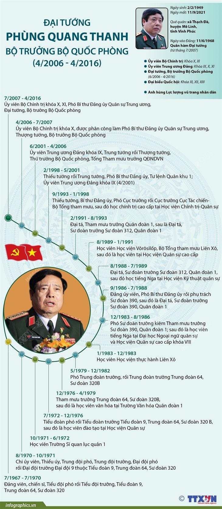 Inforgraphic - Đại tướng Phùng Quang Thanh - Bộ trưởng Bộ Quốc phòng -0