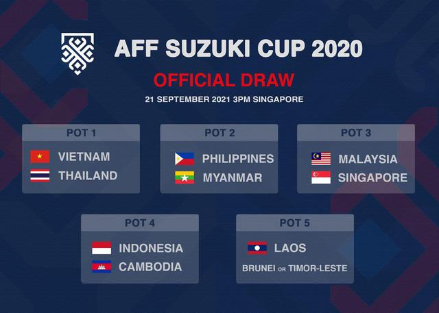 Ấn định thời điểm tổ chức lễ bốc thăm chia bảng AFF Suzuki Cup 2020 -0