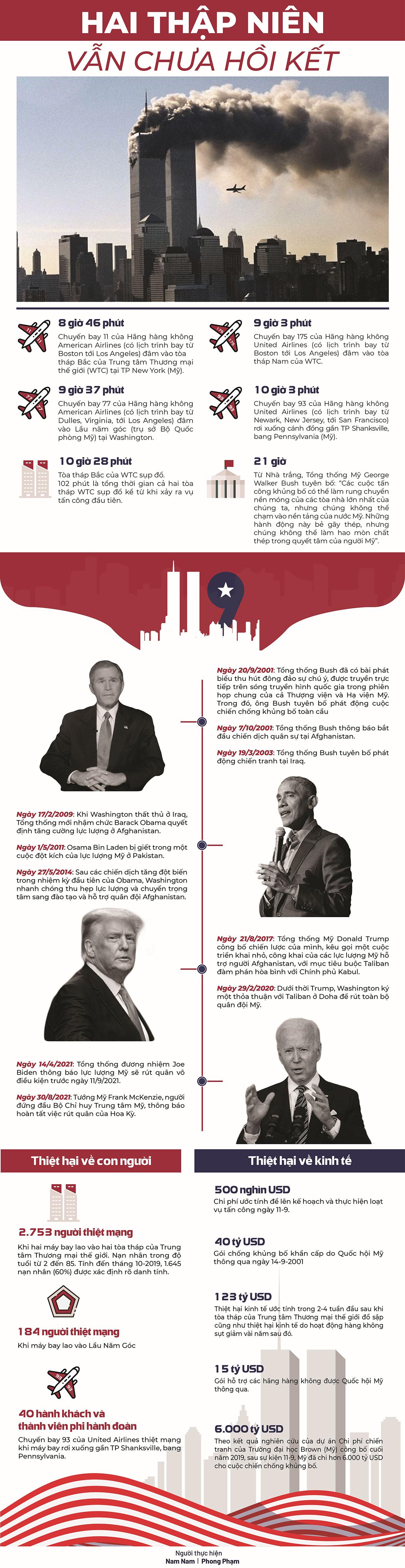 {Infographic} Hai thập niên vẫn chưa hồi kết -0
