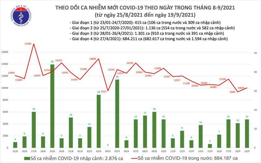 Cả nước ghi nhận 10.040 ca nhiễm Covid-19 mới -0