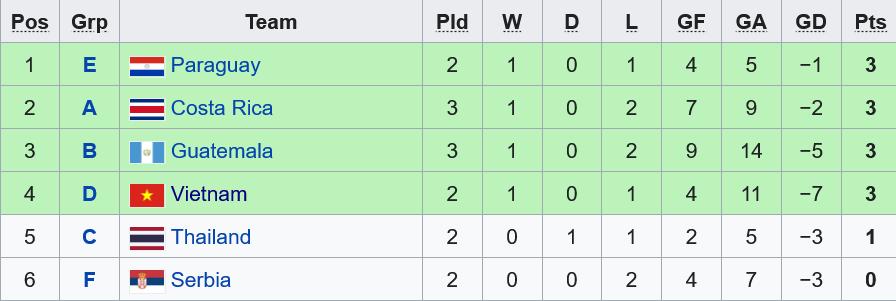 Đội tuyển futsal Việt Nam vs Cộng hòa Czech: Một thử thách lớn  -0