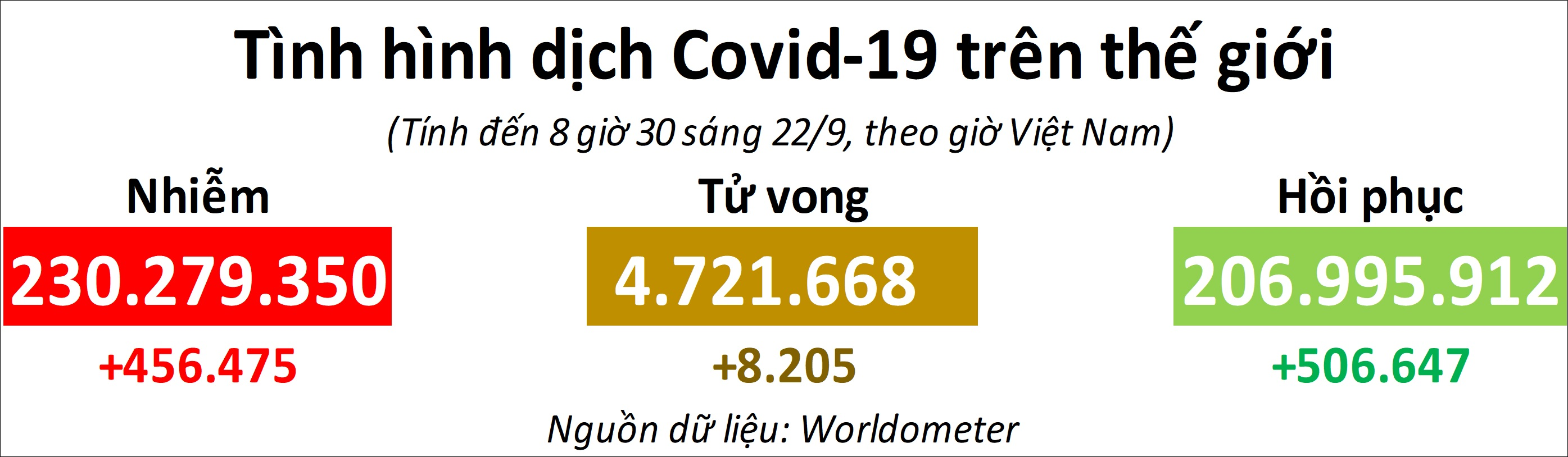Thế giới vượt mốc 230 triệu ca mắc Covid-19 -0