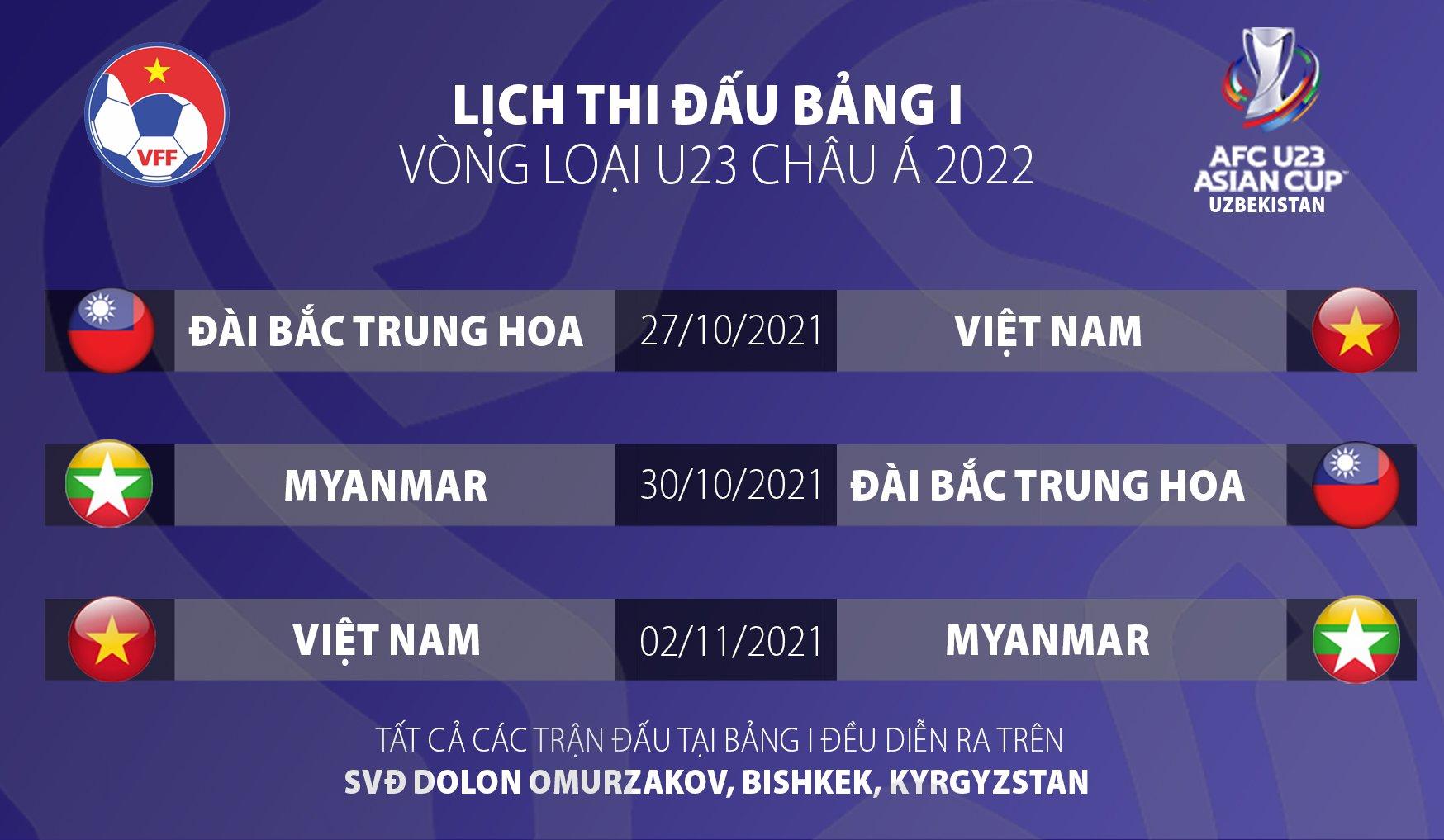 Vòng loại U23 châu Á 2022 đổi sang thi đấu tại Kyrgyzstan  -0