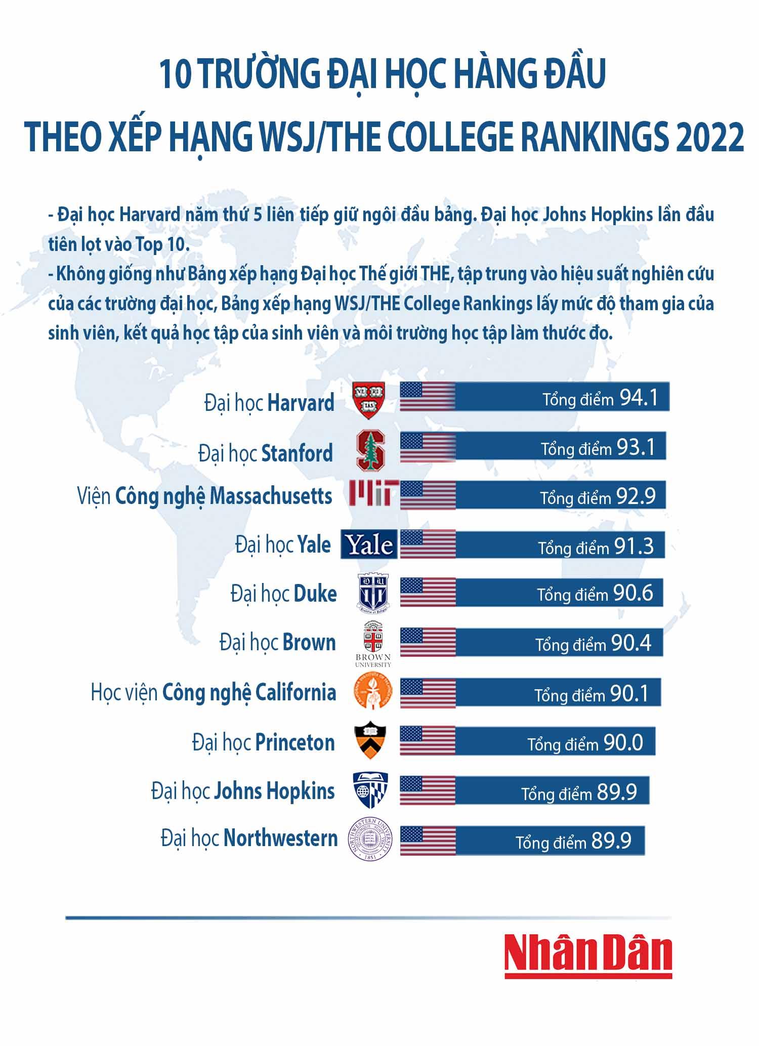 Đại học Johns Hopkins lần đầu tiên lọt vào Top 10 bảng xếp hạng WSJ/THE College Rankings -0