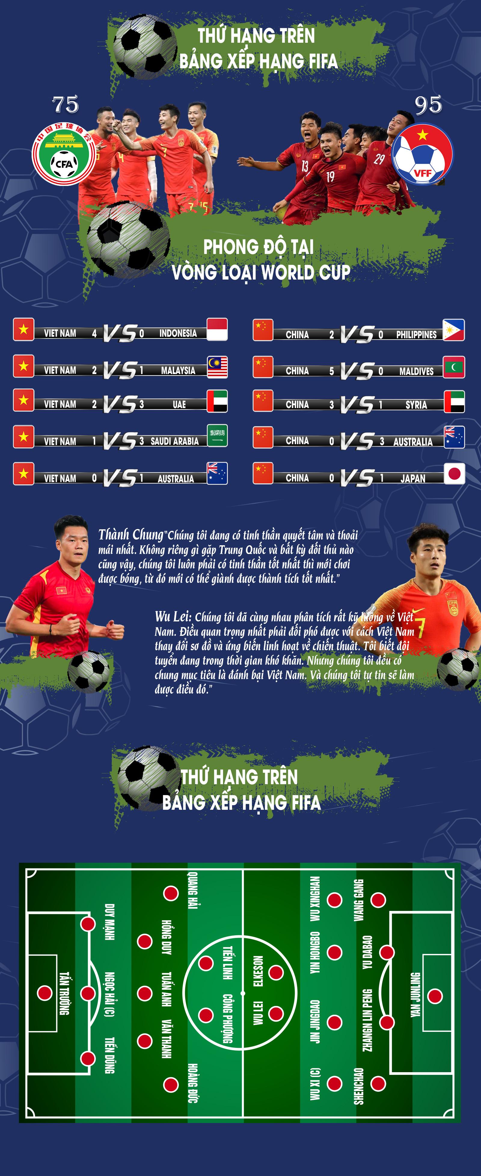 [Infographic] Vòng loại World Cup 2022: Đối đầu Việt Nam - Trung Quốc -0