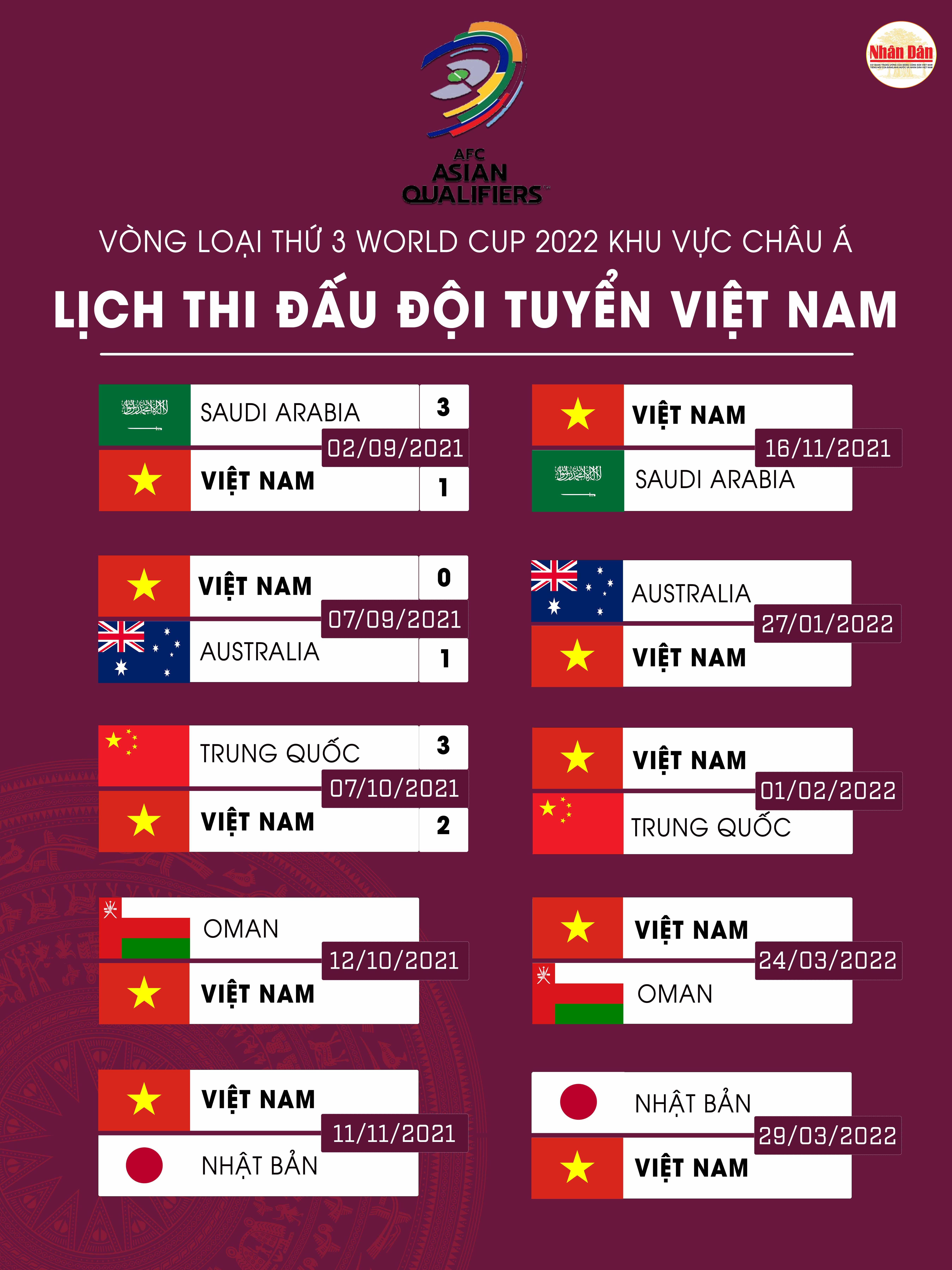 Đội tuyển Việt Nam chưa thể cải thiện vị trí tại vòng loại thứ ba World Cup 2022 -0