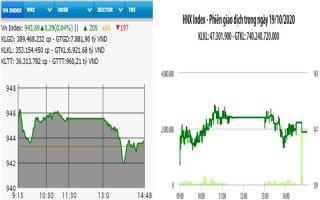Đầu tuần, VN-Index tăng điểm nhẹ