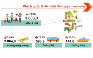 Khách quốc tế tới Việt Nam trong tháng 10 tăng nhẹ